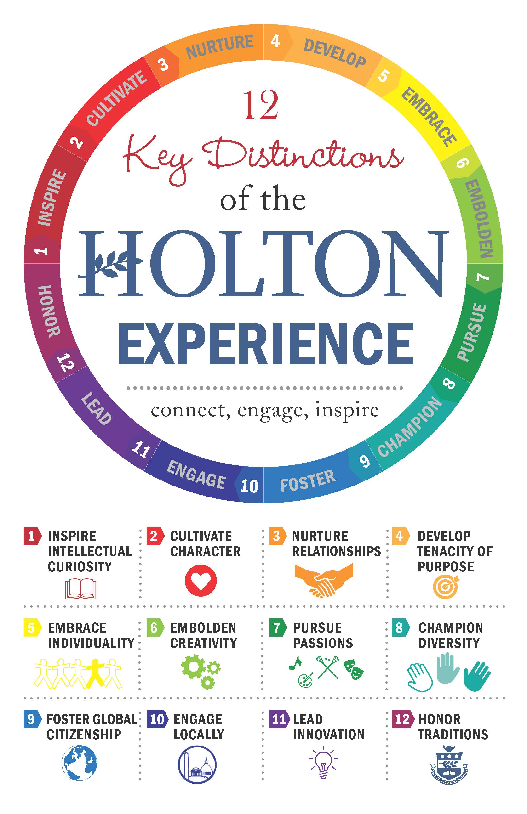 12 Key Distinctions of the Holton Expereience